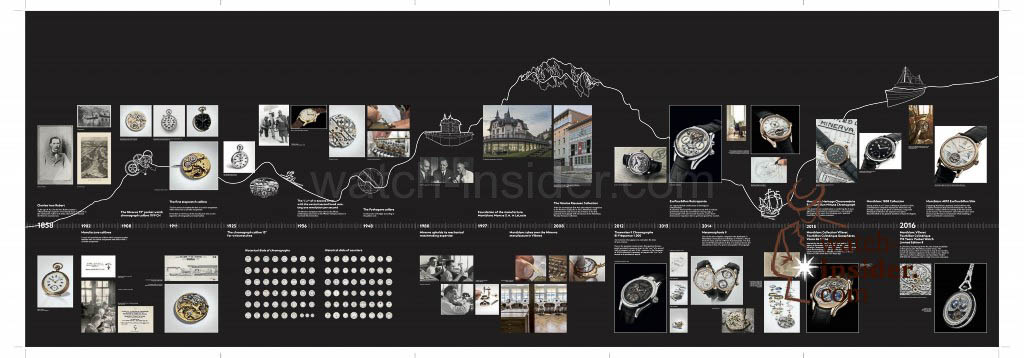 The Montblanc Timeline